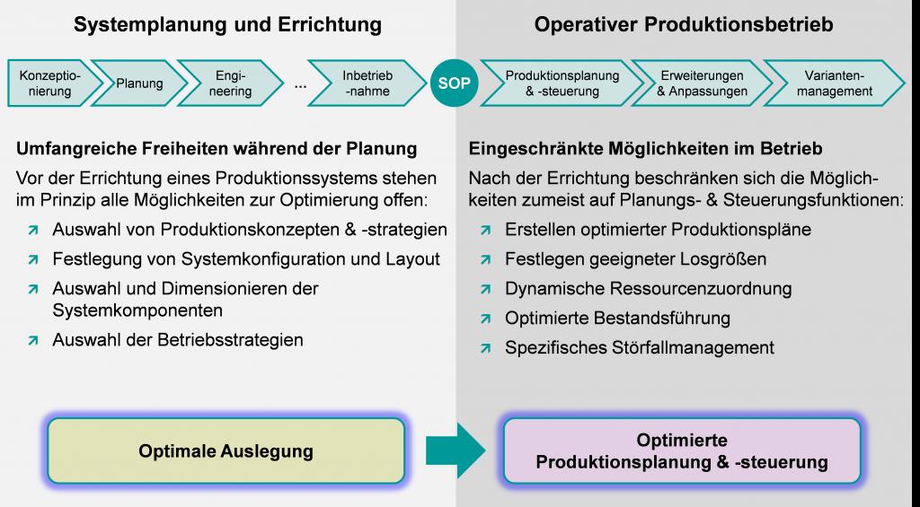 anwendungsmoeglichkeiten-vor-und-nach-der-inbetriebnahme-eines-produktionssystems